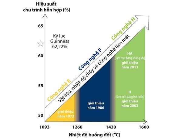 Tuabin khí HA: Nâng hiệu suất NM điện chu trình hỗn hợp